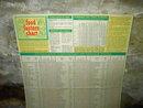 FOOD FACTOR CHART 1955 SEATTLE WASHINGTON WESTLAKE CHEVROLET GENERAL MOTORS ADVERTISING SPONSOR